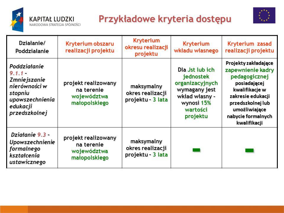 Przykładowe kryteria dostępu Działanie/Poddziałanie Kryterium obszaru realizacji projektu Kryterium okresu realizacji projektu Kryterium wkładu własnego Kryterium zasad realizacji projektu Poddziałanie 9.1.1 – Zmniejszanie nierówności w stopniu upowszechnienia edukacji przedszkolnej projekt realizowany na terenie województwa małopolskiego maksymalny okres realizacji projektu – 3 lata Dla Jst lub ich jednostek organizacyjnych wymagany jest wkład własny - wynosi 15% wartości projektu Projekty zakładające zapewnienie kadry pedagogicznej posiadającej kwalifikacje w zakresie edukacji przedszkolnej lub umożliwiające nabycie formalnych kwalifikacji Działanie 9.3 – Upowszechnienie formalnego kształcenia ustawicznego projekt realizowany na terenie województwa małopolskiego maksymalny okres realizacji projektu – 3 lata --