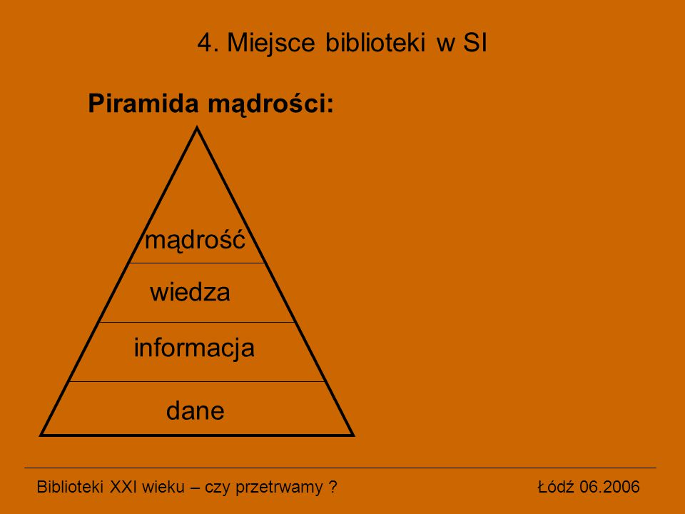 Piramida mądrości: Biblioteki XXI wieku – czy przetrwamy ? Łódź 06.2006 4. Miejsce biblioteki w SI dane informacja wiedza mądrość