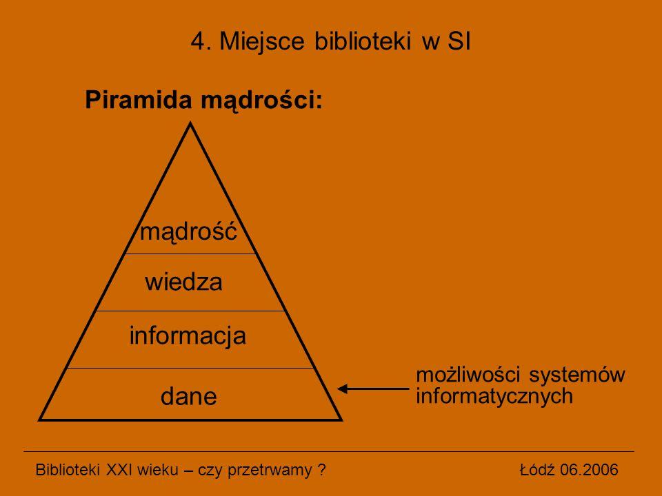Piramida mądrości: Biblioteki XXI wieku – czy przetrwamy ? Łódź 06.2006 4. Miejsce biblioteki w SI dane informacja wiedza mądrość możliwości systemów