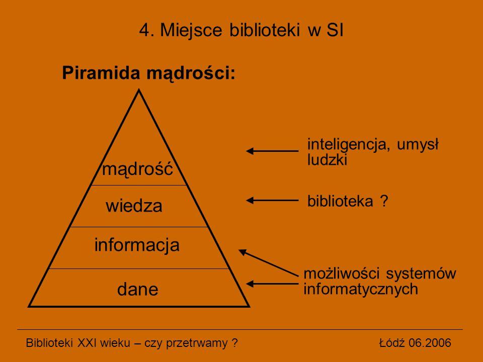 Piramida mądrości: Biblioteki XXI wieku – czy przetrwamy ? Łódź 06.2006 4. Miejsce biblioteki w SI dane informacja wiedza mądrość biblioteka ? możliwo