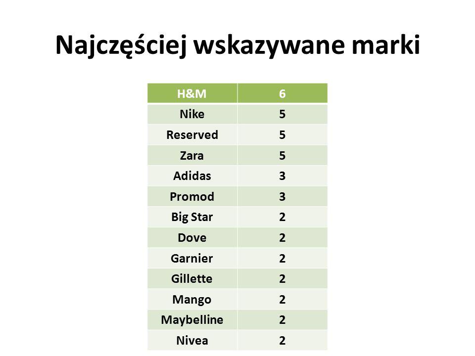 Najczęściej wskazywane marki H&M6 Nike5 Reserved5 Zara5 Adidas3 Promod3 Big Star2 Dove2 Garnier2 Gillette2 Mango2 Maybelline2 Nivea2