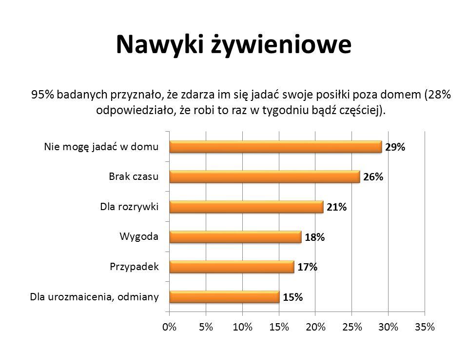 Nawyki żywieniowe 95% badanych przyznało, że zdarza im się jadać swoje posiłki poza domem (28% odpowiedziało, że robi to raz w tygodniu bądź częściej)