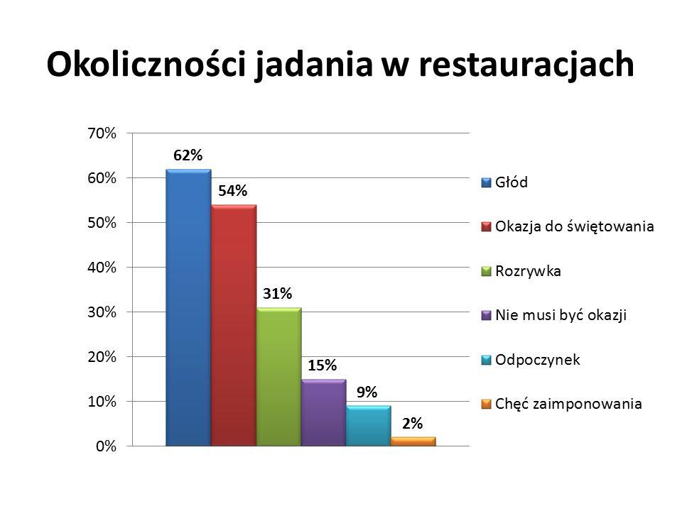 Okoliczności jadania w restauracjach