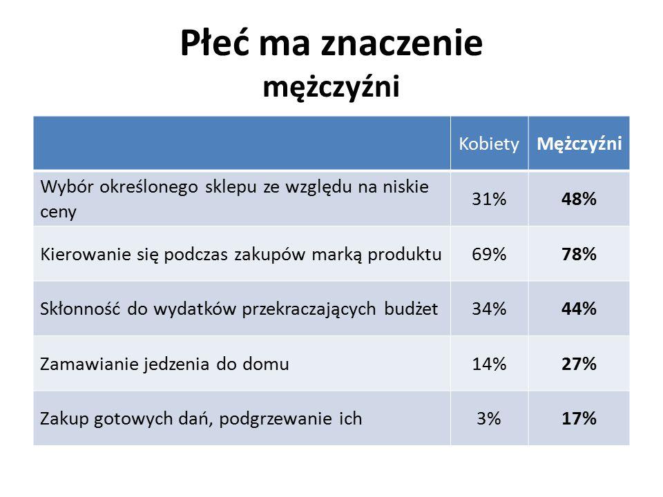 Płeć ma znaczenie mężczyźni KobietyMężczyźni Wybór określonego sklepu ze względu na niskie ceny 31%48% Kierowanie się podczas zakupów marką produktu69