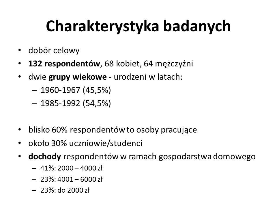 Charakterystyka badanych dobór celowy 132 respondentów, 68 kobiet, 64 mężczyźni dwie grupy wiekowe - urodzeni w latach: – 1960-1967 (45,5%) – 1985-199