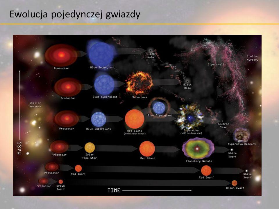 Ewolucja pojedynczej gwiazdy