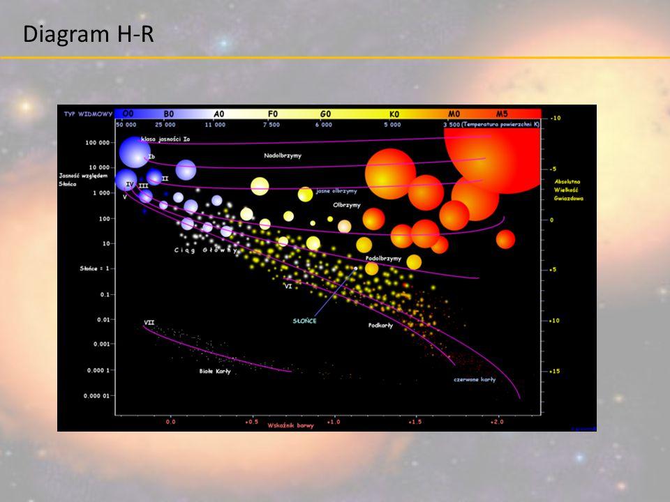 Gwiazdy masywne Początkowo ewoluują podobnie jak gwiazdy o mniejszych gwiazdach wodór ->hel -> węgiel ->neon -> tlen -> krzem -> żelazo Żelazo nie może być już spalane w reakcjach termojądrowych.