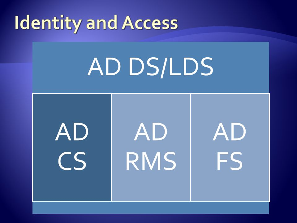 AD DS/LDS AD CS AD RMS AD FS