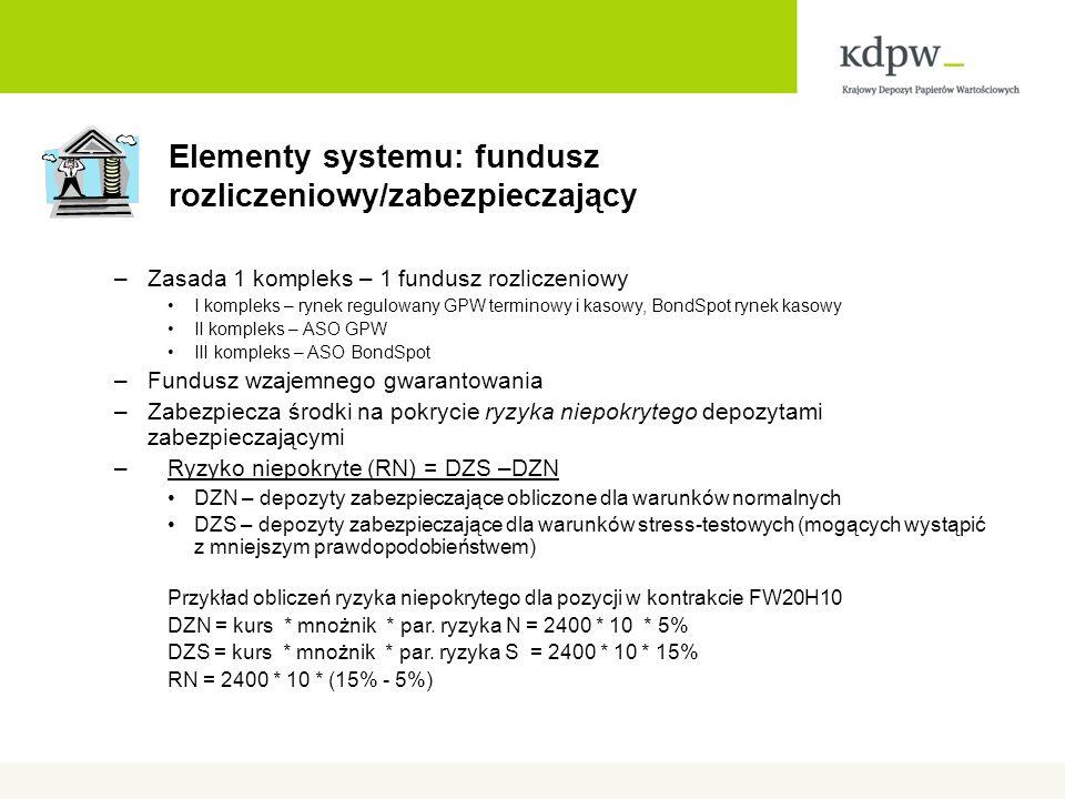 Elementy systemu: fundusz rozliczeniowy/zabezpieczający –Zasada 1 kompleks – 1 fundusz rozliczeniowy I kompleks – rynek regulowany GPW terminowy i kasowy, BondSpot rynek kasowy II kompleks – ASO GPW III kompleks – ASO BondSpot –Fundusz wzajemnego gwarantowania –Zabezpiecza środki na pokrycie ryzyka niepokrytego depozytami zabezpieczającymi –Ryzyko niepokryte (RN) = DZS –DZN DZN – depozyty zabezpieczające obliczone dla warunków normalnych DZS – depozyty zabezpieczające dla warunków stress-testowych (mogących wystąpić z mniejszym prawdopodobieństwem) Przykład obliczeń ryzyka niepokrytego dla pozycji w kontrakcie FW20H10 DZN = kurs * mnożnik * par.