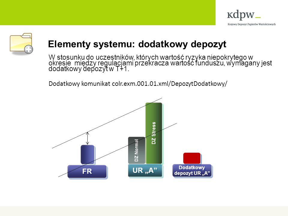 Elementy systemu: dodatkowy depozyt W stosunku do uczestników, których wartość ryzyka niepokrytego w okresie między regulacjami przekracza wartość funduszu, wymagany jest dodatkowy depozyt w T+1.