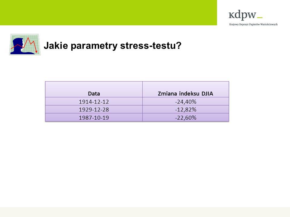 Jakie parametry stress-testu