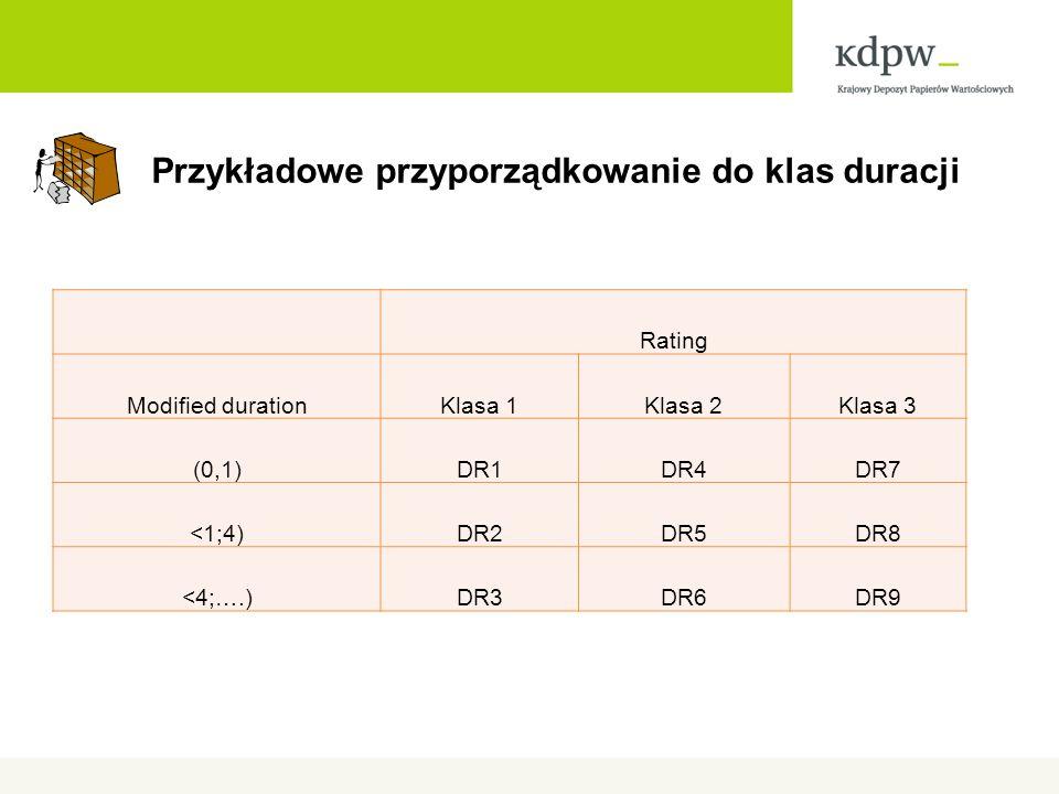 Przykładowe przyporządkowanie do klas duracji Rating Modified durationKlasa 1Klasa 2Klasa 3 (0,1)DR1DR4DR7 <1;4)DR2DR5DR8 <4;….)DR3DR6DR9