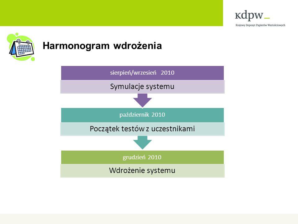 Harmonogram wdrożenia grudzień 2010 Wdrożenie systemu październik 2010 Początek testów z uczestnikami sierpień/wrzesień 2010 Symulacje systemu