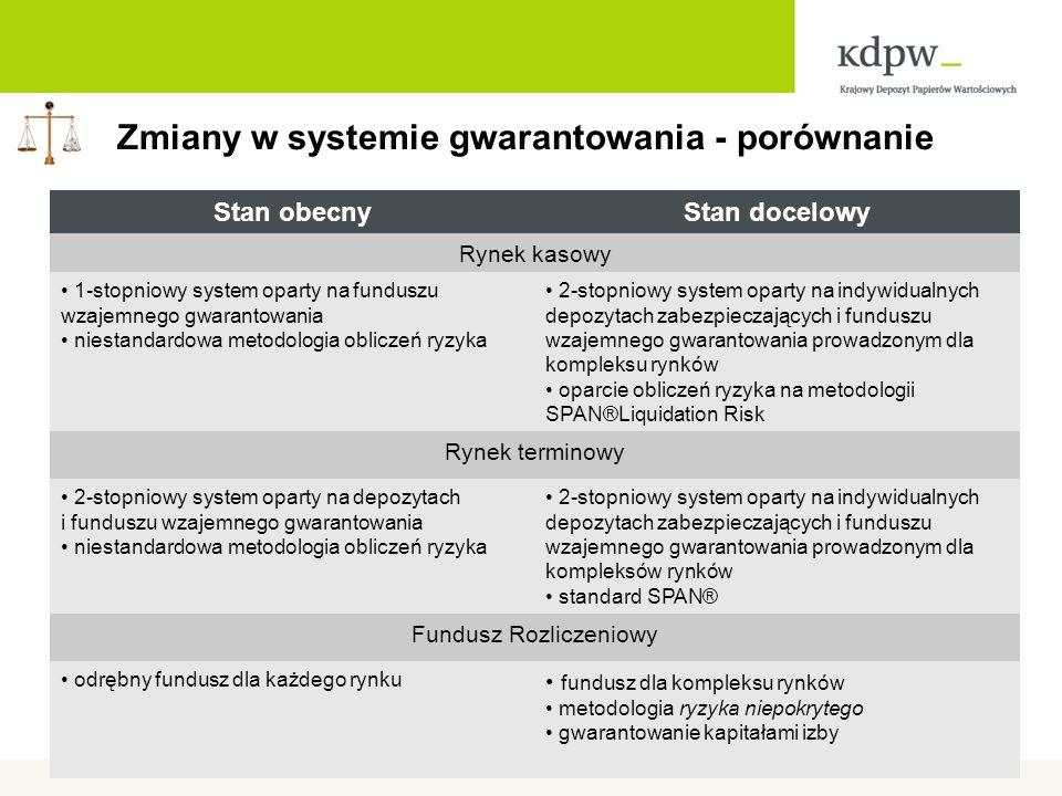 Zmiany w systemie gwarantowania - porównanie Stan obecnyStan docelowy Rynek kasowy 1-stopniowy system oparty na funduszu wzajemnego gwarantowania niestandardowa metodologia obliczeń ryzyka 2-stopniowy system oparty na indywidualnych depozytach zabezpieczających i funduszu wzajemnego gwarantowania prowadzonym dla kompleksu rynków oparcie obliczeń ryzyka na metodologii SPAN®Liquidation Risk Rynek terminowy 2-stopniowy system oparty na depozytach i funduszu wzajemnego gwarantowania niestandardowa metodologia obliczeń ryzyka 2-stopniowy system oparty na indywidualnych depozytach zabezpieczających i funduszu wzajemnego gwarantowania prowadzonym dla kompleksów rynków standard SPAN® Fundusz Rozliczeniowy odrębny fundusz dla każdego rynku fundusz dla kompleksu rynków metodologia ryzyka niepokrytego gwarantowanie kapitałami izby