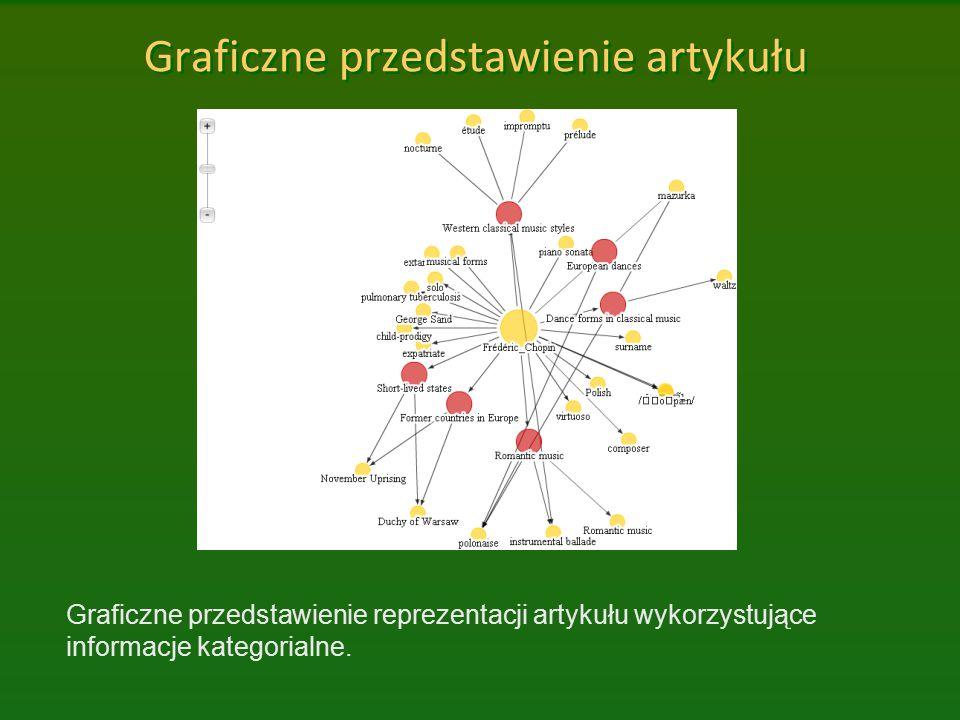 Graficzne przedstawienie artykułu Graficzne przedstawienie reprezentacji artykułu wykorzystujące informacje kategorialne.