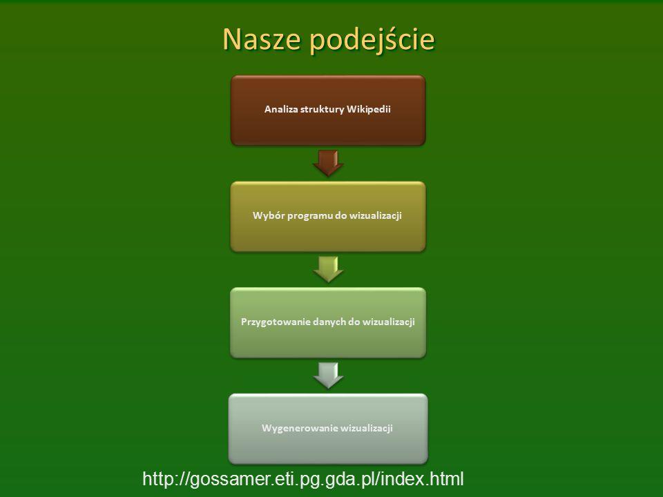 Nasze podejście http://gossamer.eti.pg.gda.pl/index.html