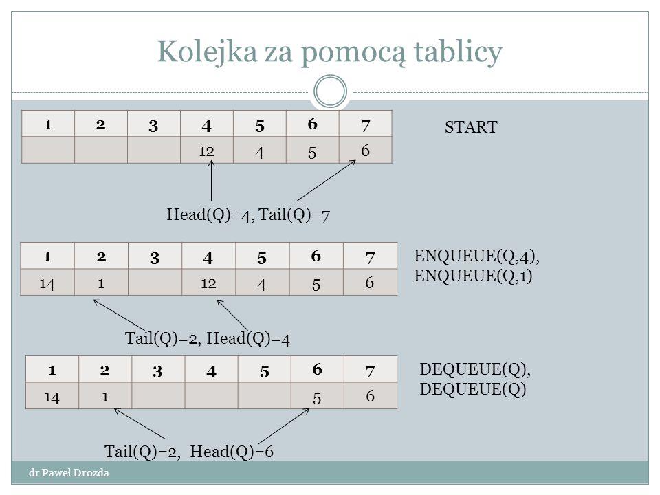 Kolejka za pomocą tablicy dr Paweł Drozda 1234567 12456 1234567 14112456 1234567 14156 START Head(Q)=4, Tail(Q)=7 ENQUEUE(Q,4), ENQUEUE(Q,1) DEQUEUE(Q