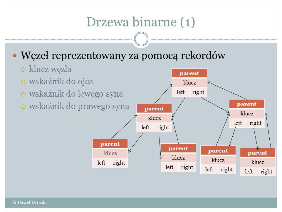 Drzewa binarne (1) dr Paweł Drozda Węzeł reprezentowany za pomocą rekordów  klucz węzła  wskaźnik do ojca  wskaźnik do lewego syna  wskaźnik do pr