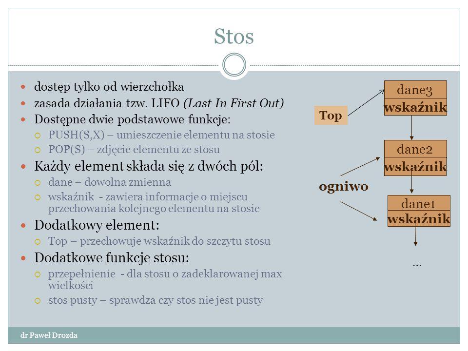 Stos dr Paweł Drozda dostęp tylko od wierzchołka zasada działania tzw. LIFO (Last In First Out) Dostępne dwie podstawowe funkcje:  PUSH(S,X) – umiesz