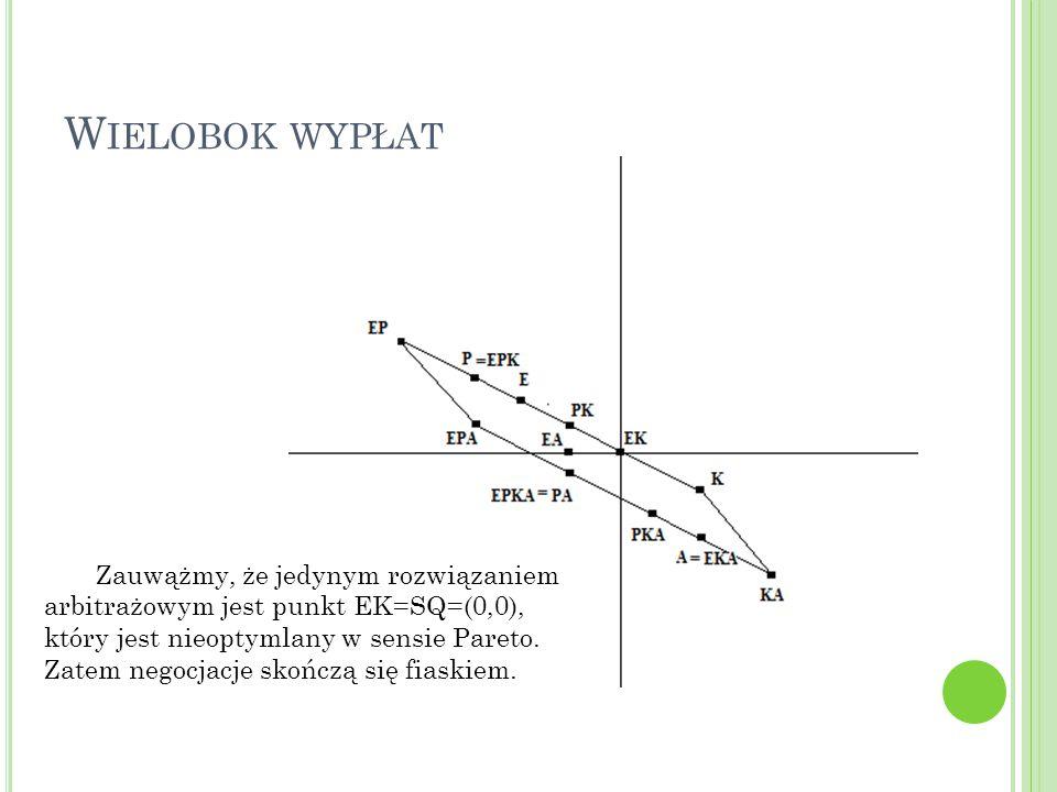 W IELOBOK WYPŁAT Zauwążmy, że jedynym rozwiązaniem arbitrażowym jest punkt EK=SQ=(0,0), który jest nieoptymlany w sensie Pareto.