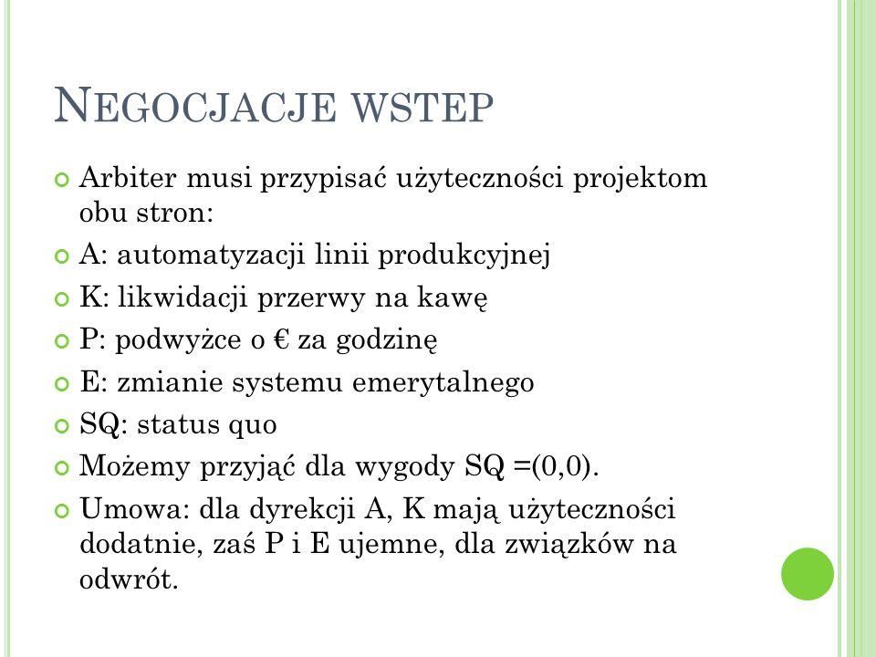 N EGOCJACJE WSTEP Arbiter musi przypisać użyteczności projektom obu stron: A: automatyzacji linii produkcyjnej K: likwidacji przerwy na kawę P: podwyżce o € za godzinę E: zmianie systemu emerytalnego SQ: status quo Możemy przyjąć dla wygody SQ =(0,0).