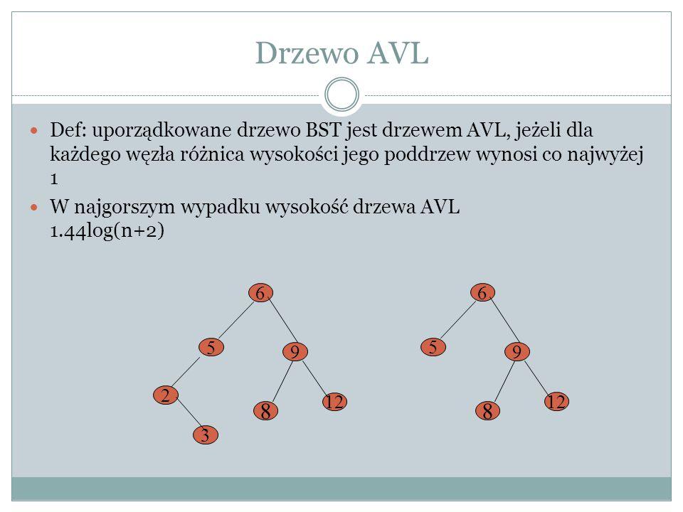 Drzewo AVL Def: uporządkowane drzewo BST jest drzewem AVL, jeżeli dla każdego węzła różnica wysokości jego poddrzew wynosi co najwyżej 1 W najgorszym