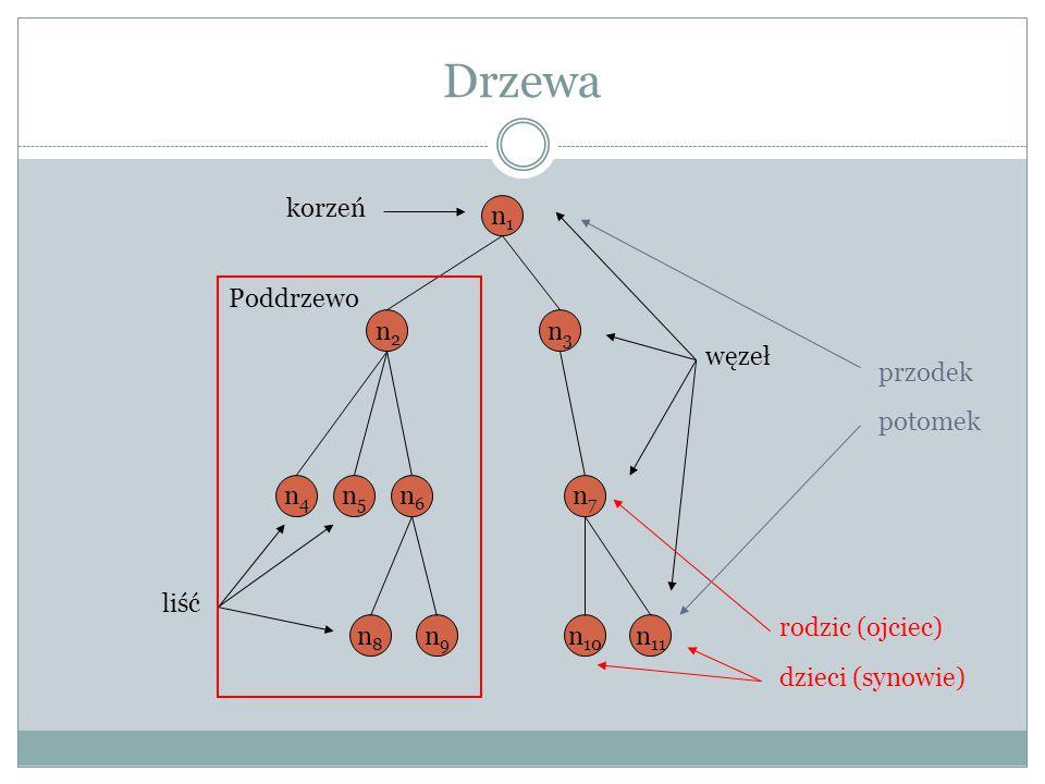 Drzewa n1n1 n2n2 n3n3 n4n4 n5n5 n6n6 n8n8 n9n9 n7n7 n 10 n 11 korzeń liść węzeł Poddrzewo rodzic (ojciec) dzieci (synowie) przodek potomek