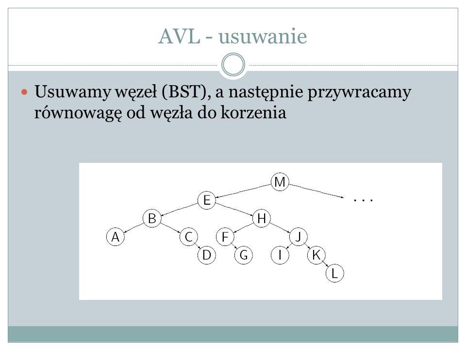 AVL - usuwanie Usuwamy węzeł (BST), a następnie przywracamy równowagę od węzła do korzenia