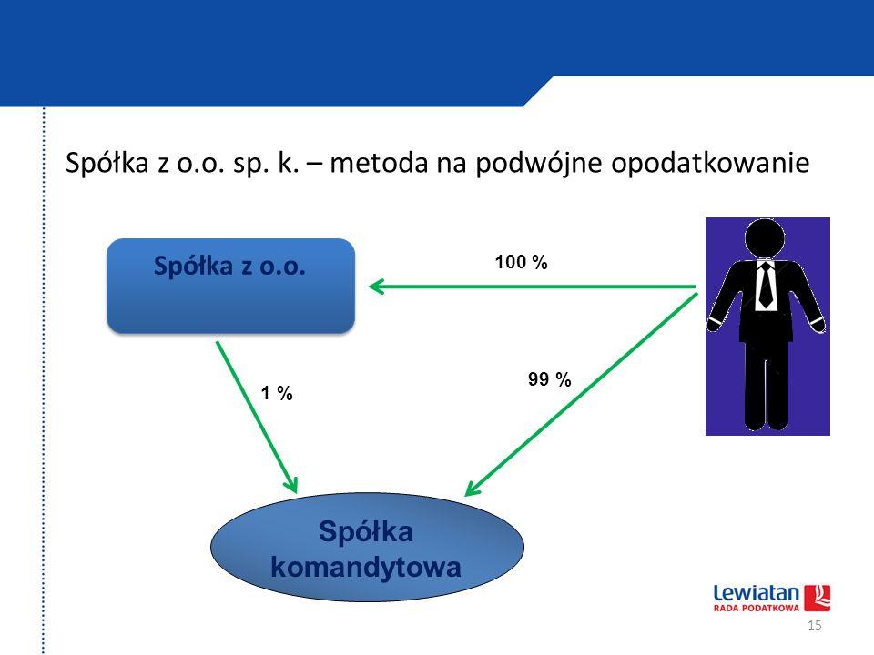 Spółka z o.o. sp. k. – metoda na podwójne opodatkowanie 15 Spółka z o.o. Spółka komandytowa 1 % 99 % 100 %