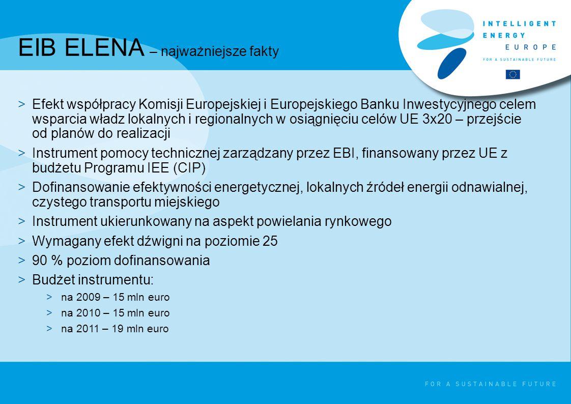 EIB ELENA – najważniejsze fakty >Efekt współpracy Komisji Europejskiej i Europejskiego Banku Inwestycyjnego celem wsparcia władz lokalnych i regionalnych w osiągnięciu celów UE 3x20 – przejście od planów do realizacji >Instrument pomocy technicznej zarządzany przez EBI, finansowany przez UE z budżetu Programu IEE (CIP) >Dofinansowanie efektywności energetycznej, lokalnych źródeł energii odnawialnej, czystego transportu miejskiego >Instrument ukierunkowany na aspekt powielania rynkowego >Wymagany efekt dźwigni na poziomie 25 >90 % poziom dofinansowania >Budżet instrumentu: >na 2009 – 15 mln euro >na 2010 – 15 mln euro >na 2011 – 19 mln euro