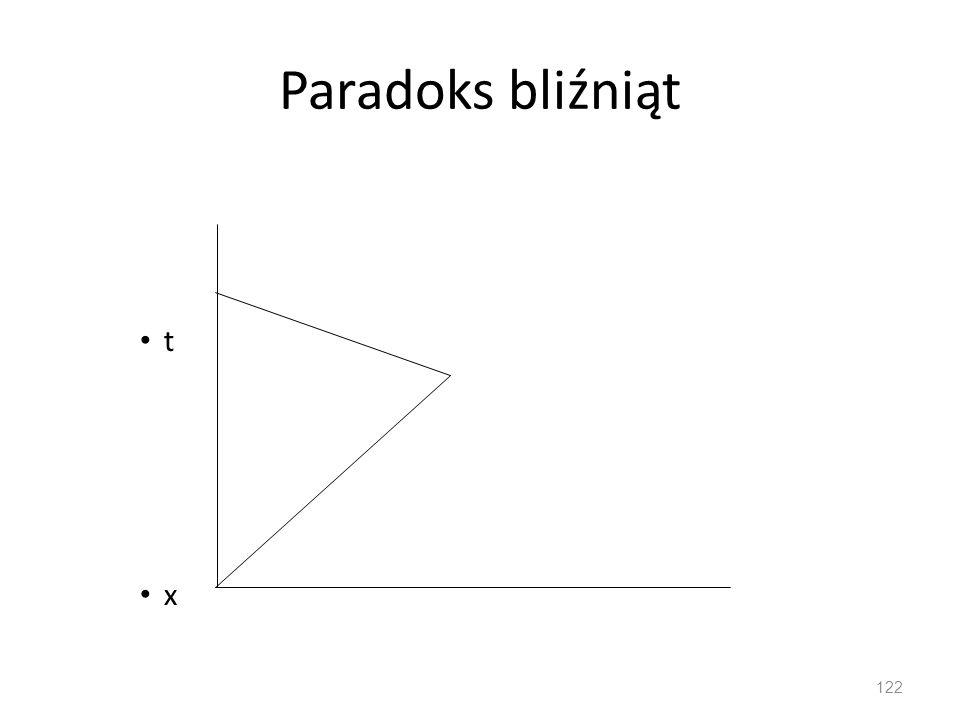 Paradoks bliźniąt t x 122