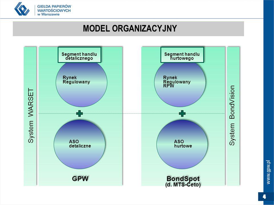 4 MODEL ORGANIZACYJNY Rynek Regulowany GPW BondSpot (d.