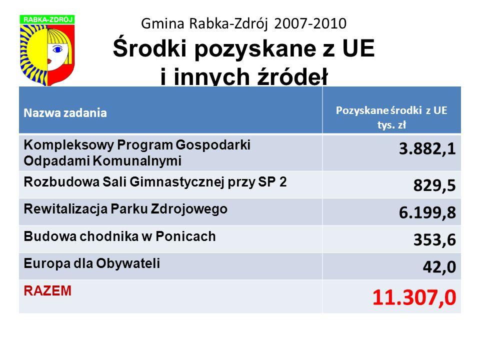 Gmina Rabka-Zdrój 2007-2010 Środki pozyskane z UE i innych źródeł Nazwa zadania Pozyskane środki z UE tys.