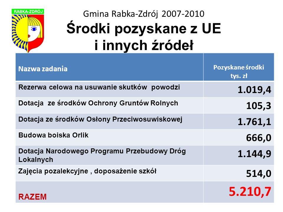 Gmina Rabka-Zdrój 2007-2010 Środki pozyskane z UE i innych źródeł Nazwa zadania Pozyskane środki tys.