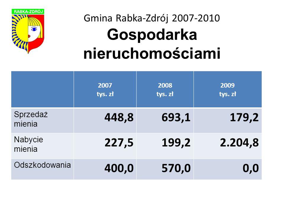 Gmina Rabka-Zdrój 2007-2010 Gospodarka nieruchomościami 2007 tys.