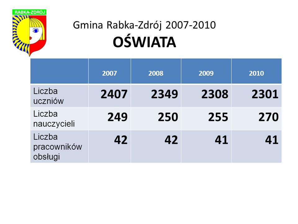 Gmina Rabka-Zdrój 2007-2010 OŚWIATA 2007200820092010 Liczba uczniów 2407234923082301 Liczba nauczycieli 249250255270 Liczba pracowników obsługi 42 41