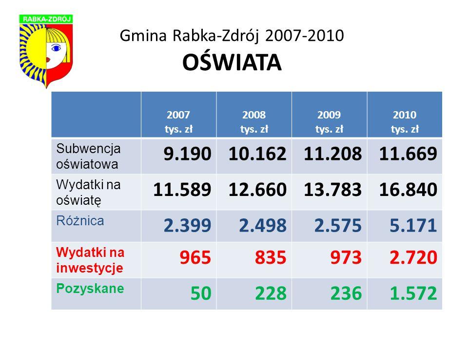 Gmina Rabka-Zdrój 2007-2010 OŚWIATA 2007 tys. zł 2008 tys.