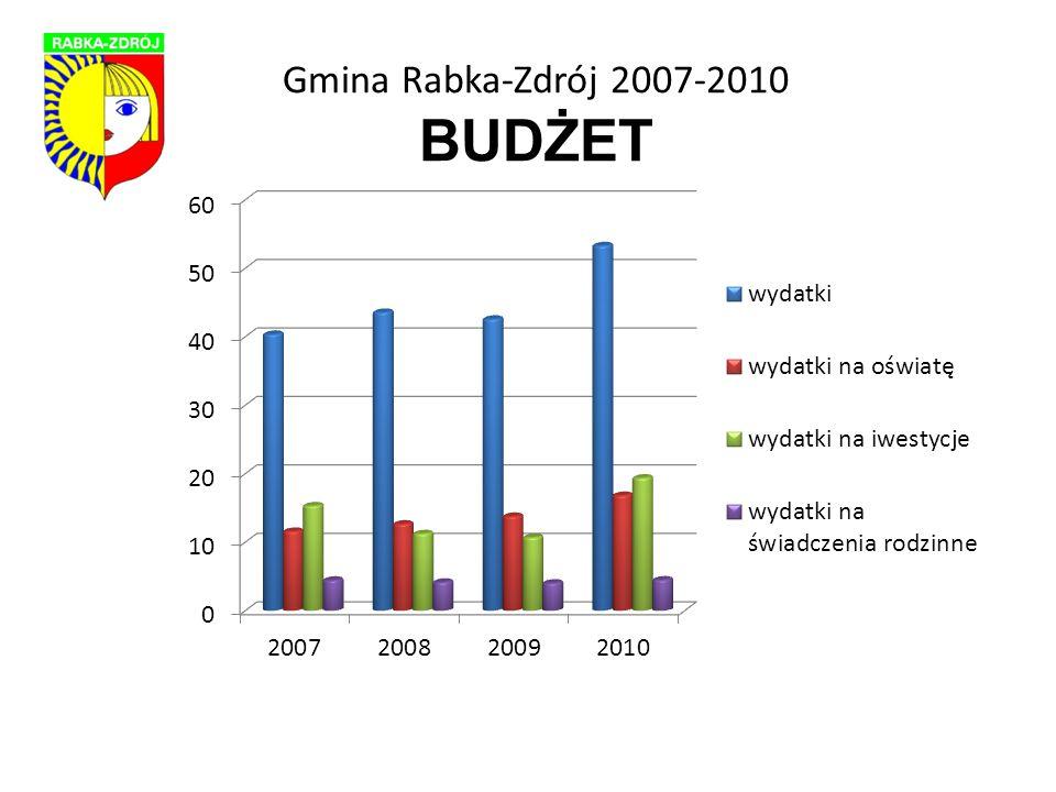 Gmina Rabka-Zdrój 2007-2010 Wskaźnik wydatków inwestycyjnych