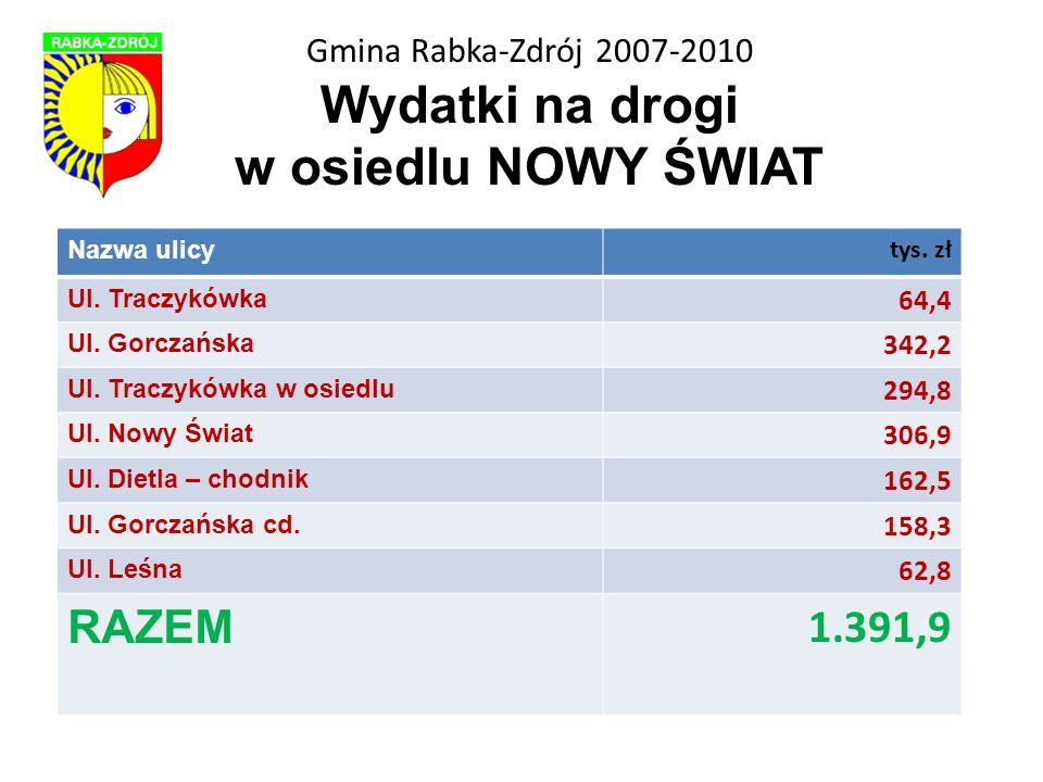 Gmina Rabka-Zdrój 2007-2010 Wydatki na drogi w osiedlu NOWY ŚWIAT Nazwa ulicy tys.