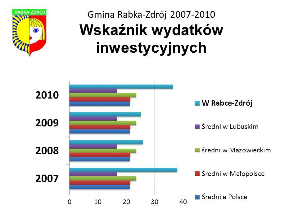 Gmina Rabka-Zdrój 2007-2010 BUDŻET 2007 tys.zł 2008 tys.