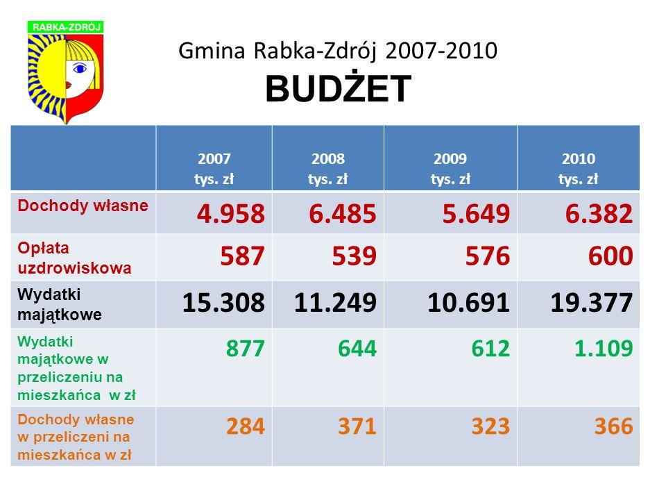 Gmina Rabka-Zdrój 2007-2010 BUDŻET 2007 tys. zł 2008 tys.