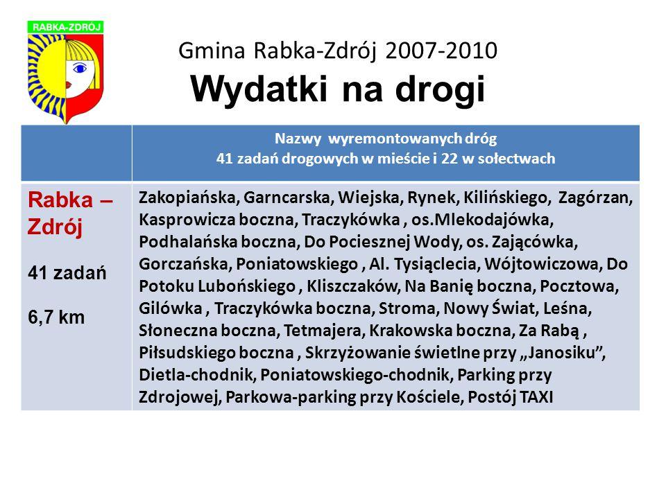 Gmina Rabka-Zdrój 2007-2010 Wydatki na drogi Nazwy wyremontowanych dróg 41 zadań drogowych w mieście i 22 w sołectwach Rabka – Zdrój 41 zadań 6,7 km Zakopiańska, Garncarska, Wiejska, Rynek, Kilińskiego, Zagórzan, Kasprowicza boczna, Traczykówka, os.Mlekodajówka, Podhalańska boczna, Do Pociesznej Wody, os.