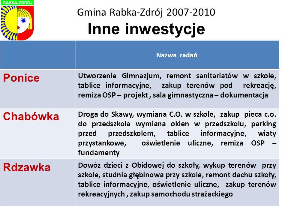 Gmina Rabka-Zdrój 2007-2010 WYDZIAŁ ARCHITEKTURY - Decyzje WZiZT i ULI 200720082009Razem Rabka-Zdrój 767514165 Chabówka 1110324 Ponice 104822 Rdzawka 79925 Razem 1049834236