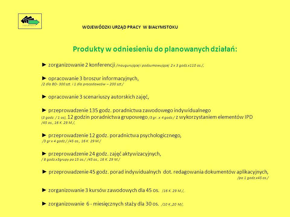 Produkty w odniesieniu do planowanych działań: ► zorganizowanie 2 konferencji /inaugurującej i podsumowującej 2 x 3 godz.x110 os./, ► opracowanie 3 broszur informacyjnych, /2 dla BO- 300 szt.