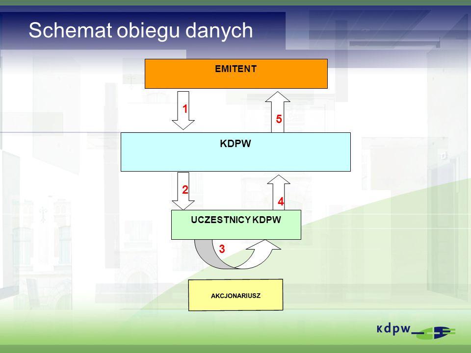 Schemat obiegu danych AKCJONARIUSZ EMITENT KDPW UCZESTNICY KDPW 3 1 2 5 4