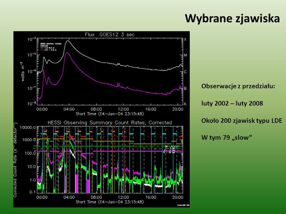 """Wybrane zjawiska Obserwacje z przedziału: luty 2002 – luty 2008 Około 200 zjawisk typu LDE W tym 79 """"slow"""
