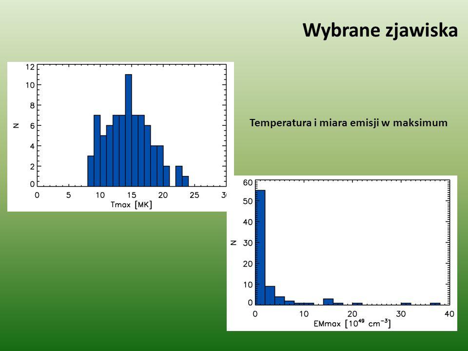 Wybrane zjawiska Temperatura i miara emisji w maksimum