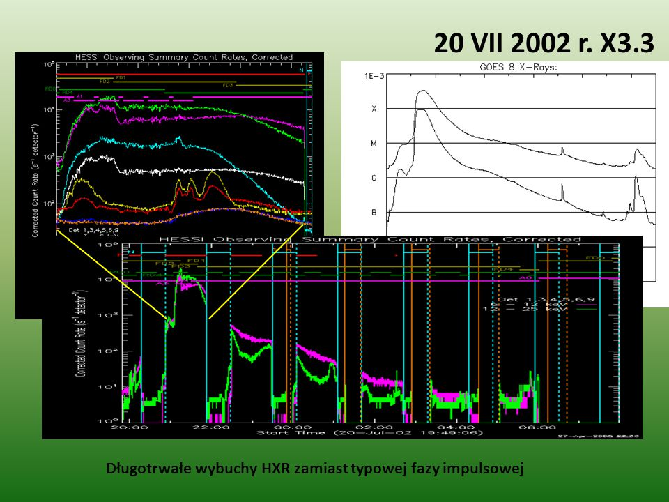 20 VII 2002 r. X3.3 Długotrwałe wybuchy HXR zamiast typowej fazy impulsowej