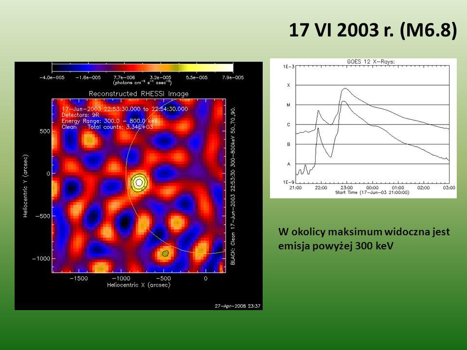 17 VI 2003 r. (M6.8) W okolicy maksimum widoczna jest emisja powyżej 300 keV