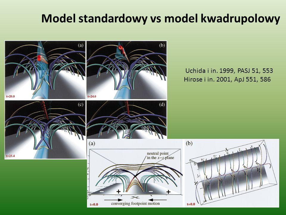 Model standardowy vs model kwadrupolowy Uchida i in. 1999, PASJ 51, 553 Hirose i in. 2001, ApJ 551, 586